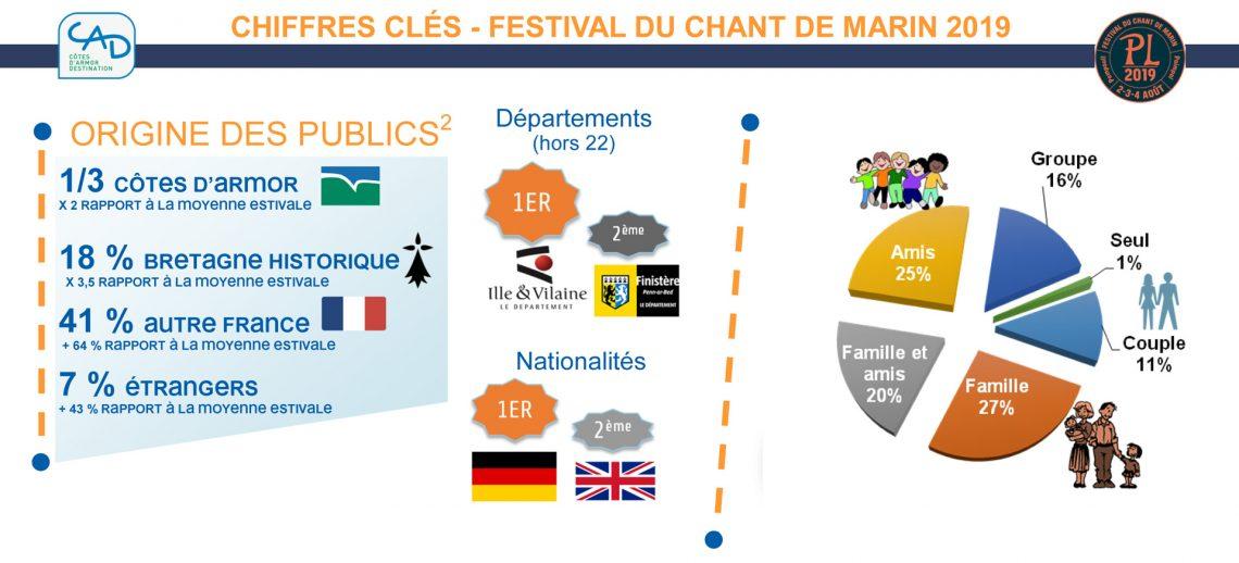 Flux vision Orange Festival du Chant de marin 2019