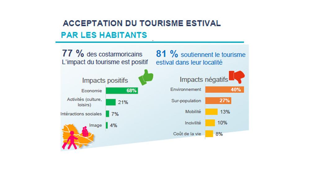 La perception du Tourisme en Côtes d'Armor par ses habitants
