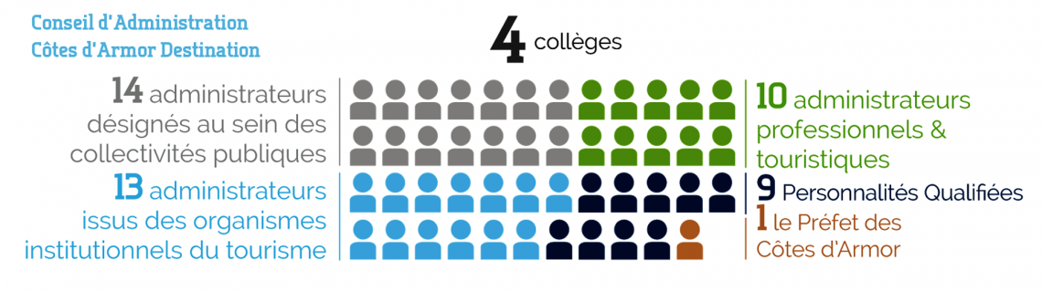 Composition du Conseil d'Administration de Côtes d'Armor Destinatioin