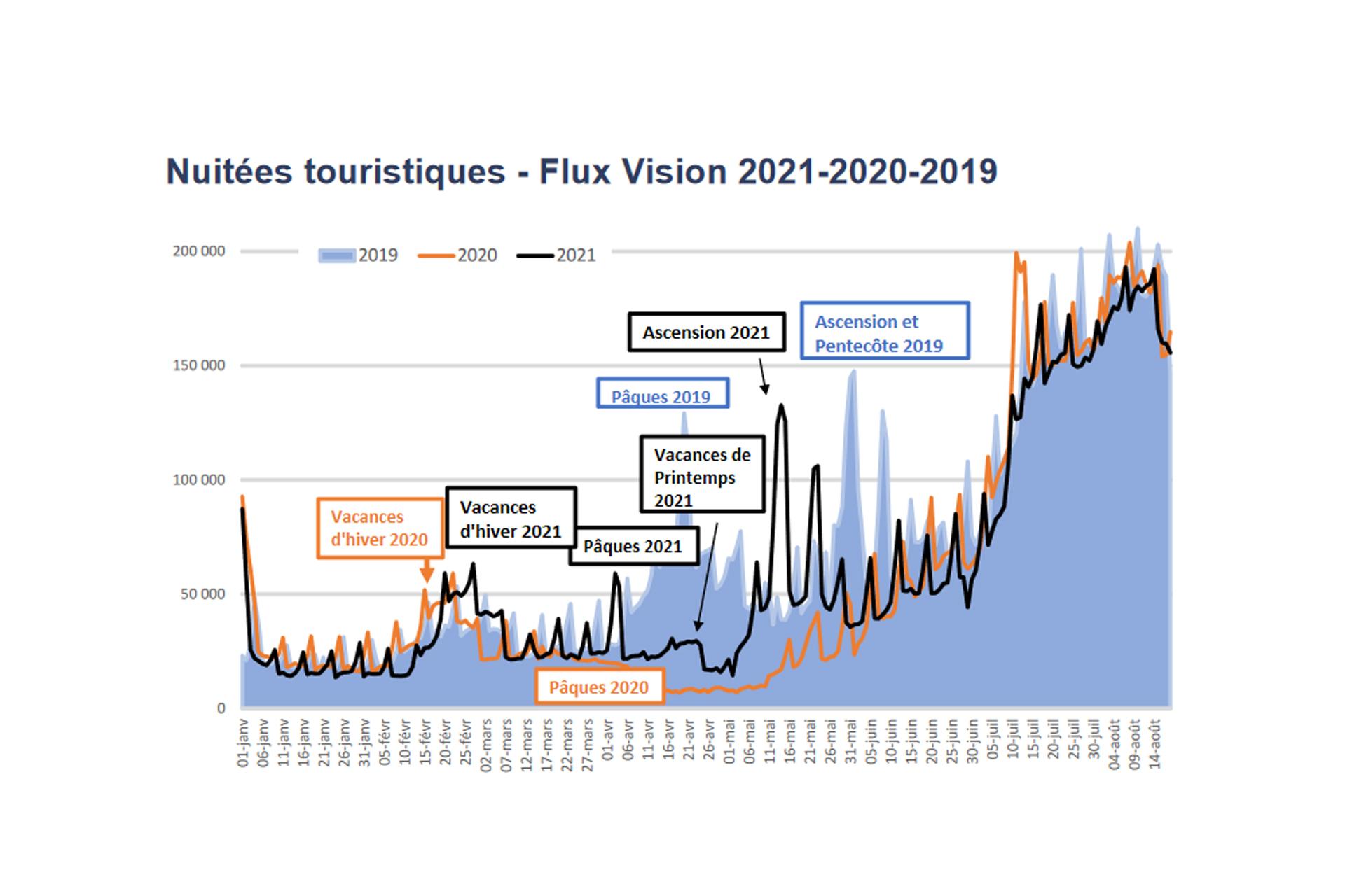 Observatoire touristique Côtes d'Armor Année 2021